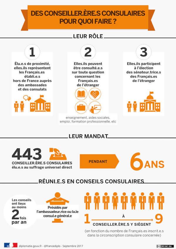 Role des conseillers consulaires