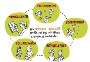 Principes de la démocratie participative et des intiatives citoyennes